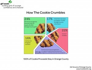 How the Cookie Crumbles Chart